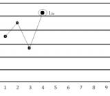 Những quy tắc Westgard cơ bản dùng trong kiểm tra chất lượng xét nghiệm